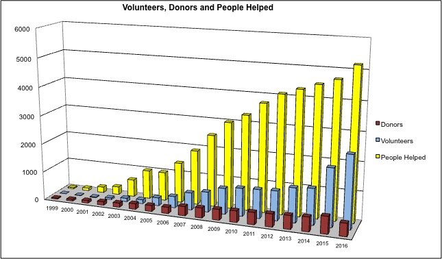 VolunteersDonorsPeople2017.jpg