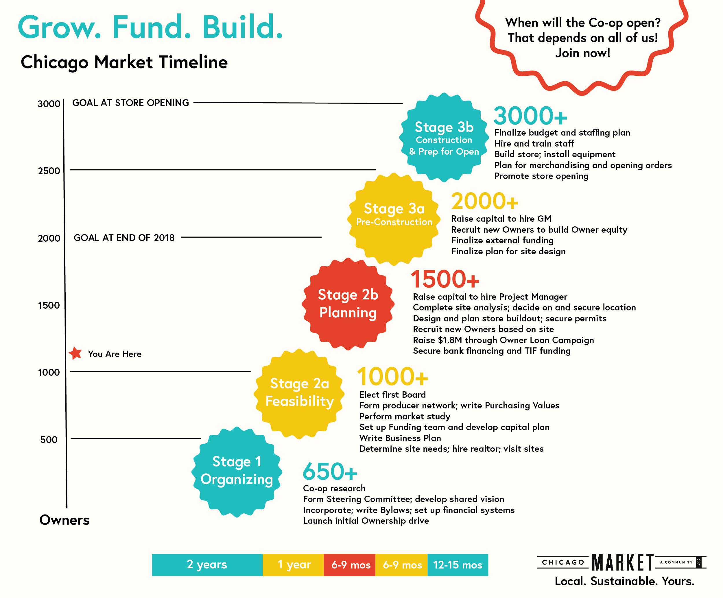 Chicago Market Timeline