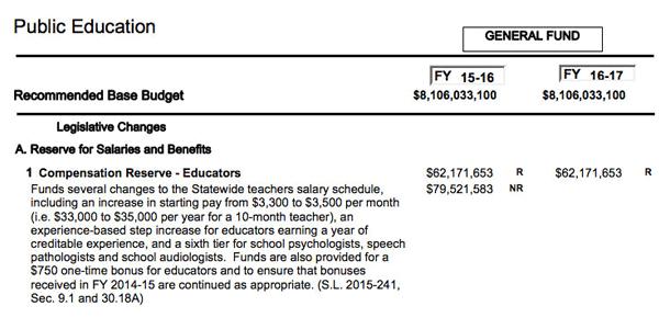 Raising NC Teacher Pay