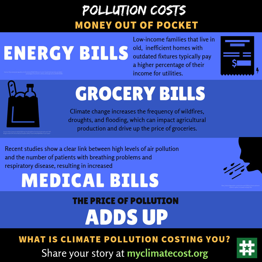Pollution Costs Money Out Of Pocket
