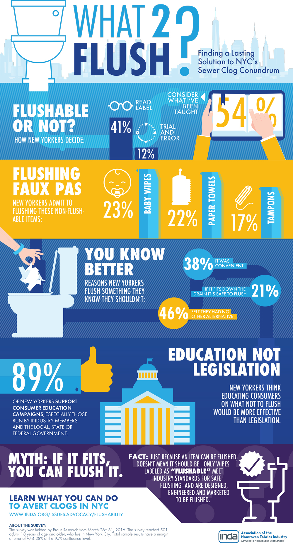 Infographic what2flush