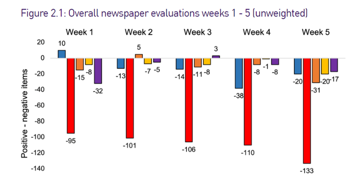 Overall newspaper evaluations during UK general election