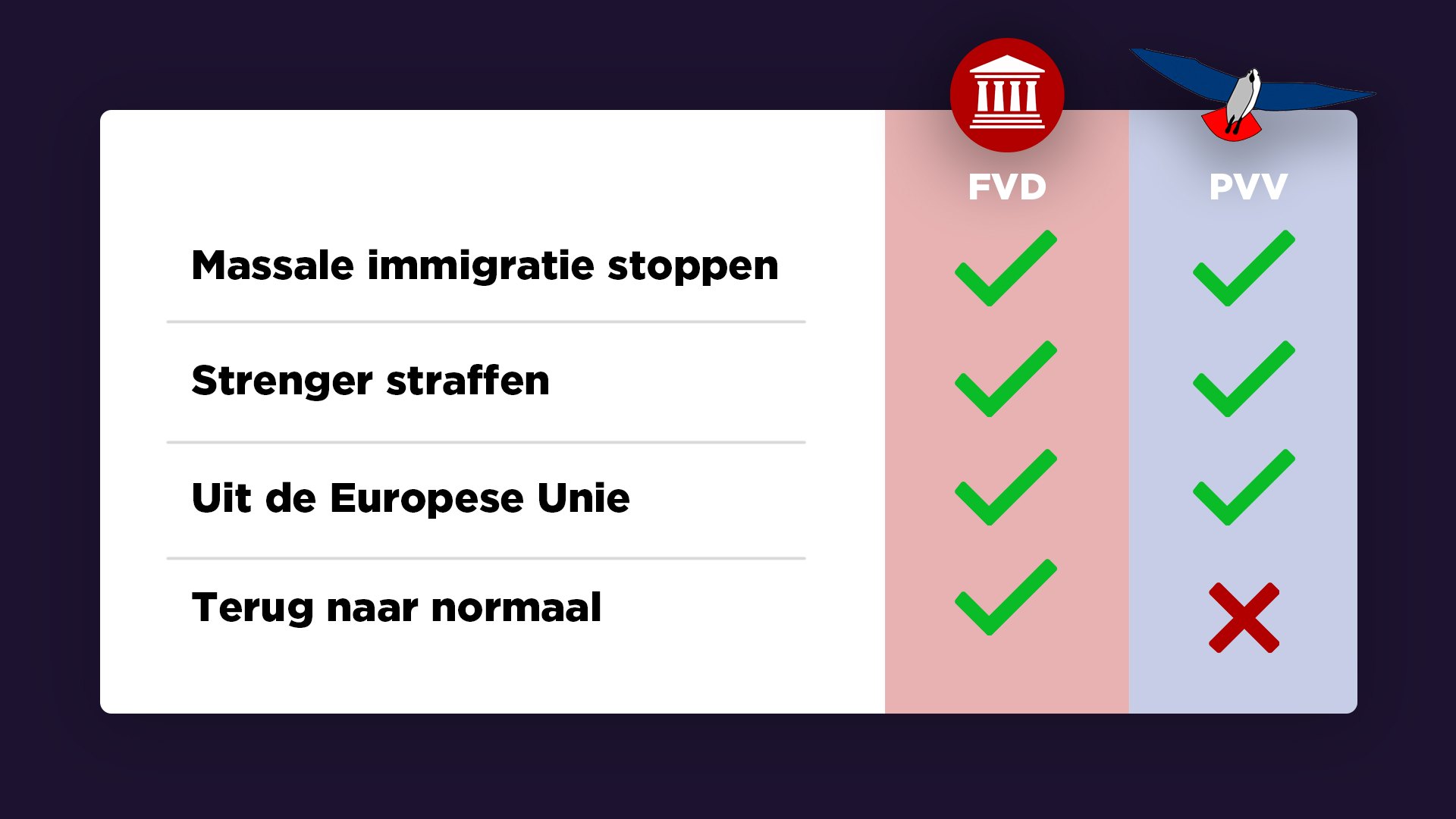 Forum vs PVV