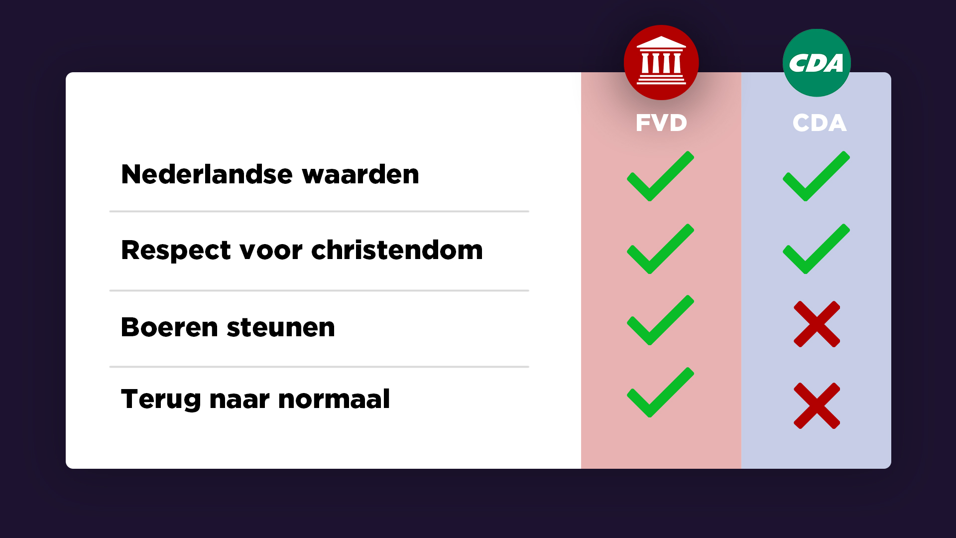 FVD vs CDA