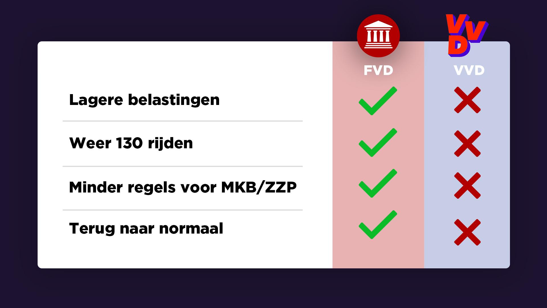 FVD vs VVD