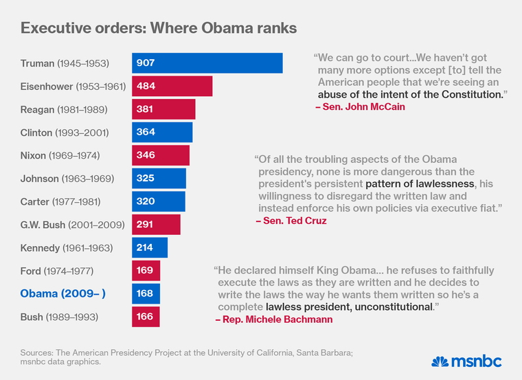story trumps executive order pace compares obamas