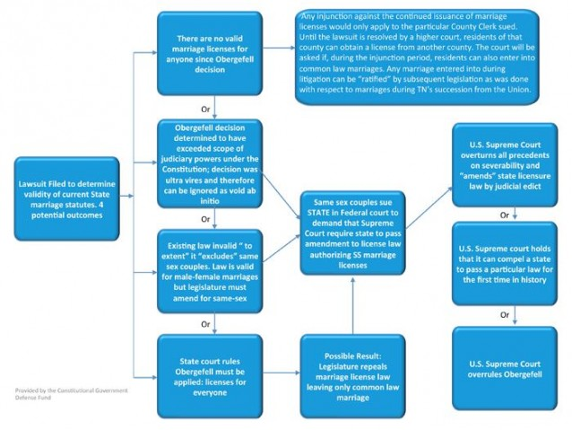 David Fowler Flow-Chart to Halt Marriage