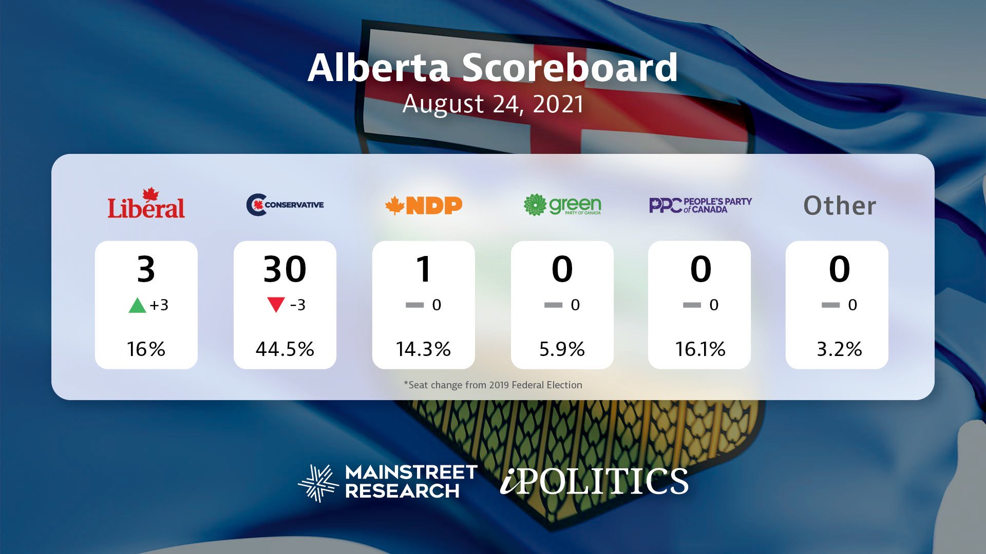 New poll puts PPC in second place in Alberta, 7% nationally