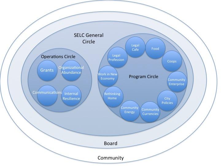 SELC_Org_Chart_092514.jpg