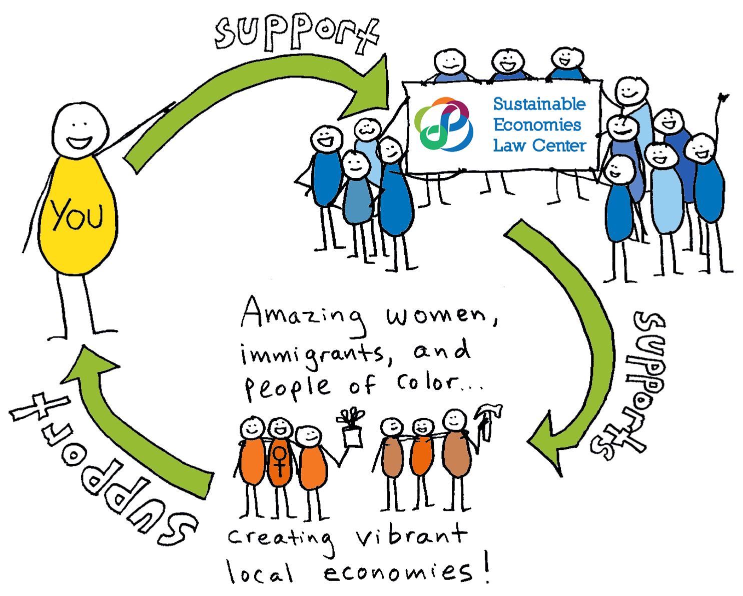 With your support, we can begin a virtuous cycle that builds the power of marginalized communities and supports us all!