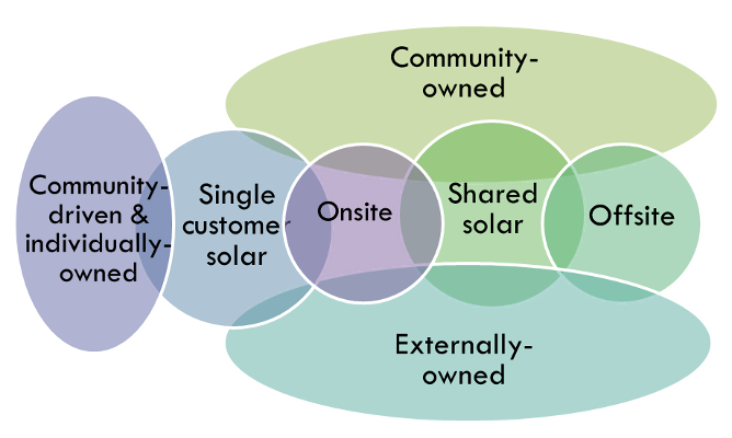 fig1modelswithincommunitysolar