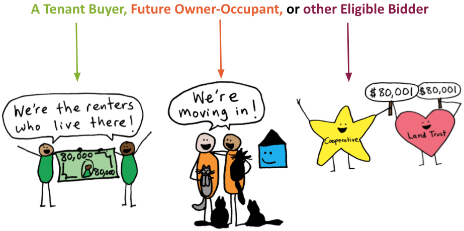Who is an Eligible Bidder? A tenant buyer, a future owner-occupant, or another eligible bidder