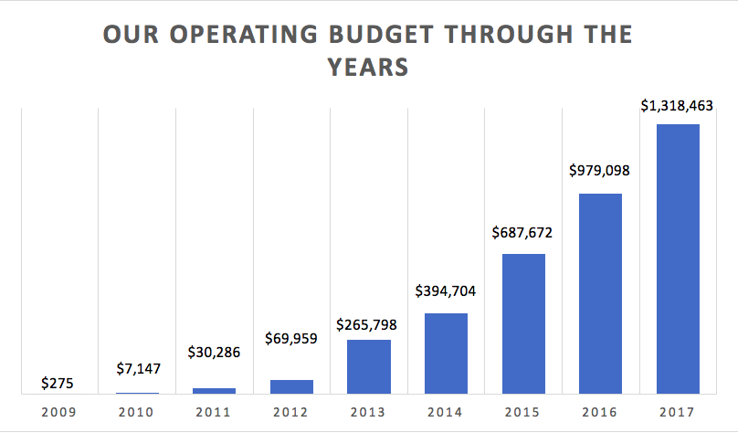 Budget over Time