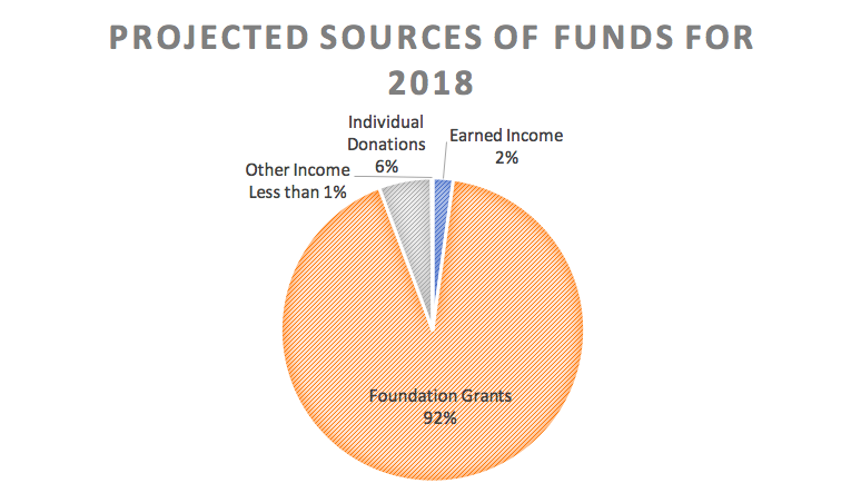 Projected Sources of Income