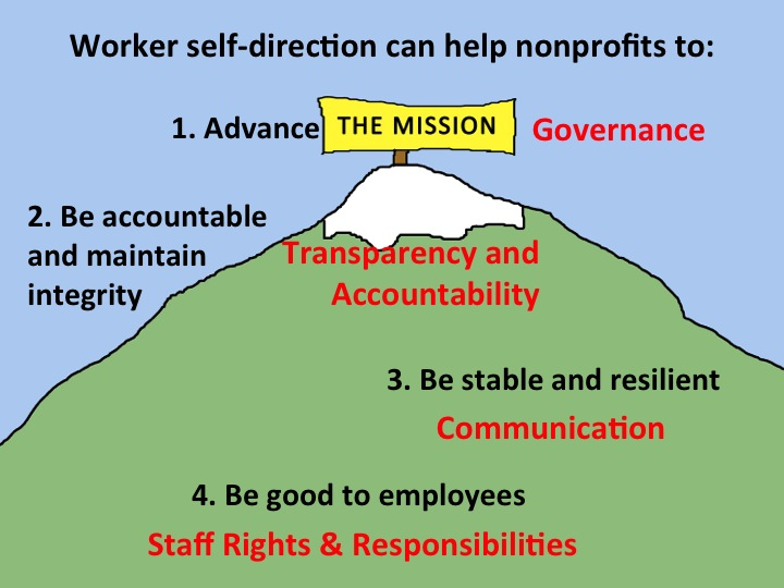 a worker self-directed nonprofit