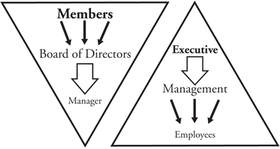 Cooperative Management