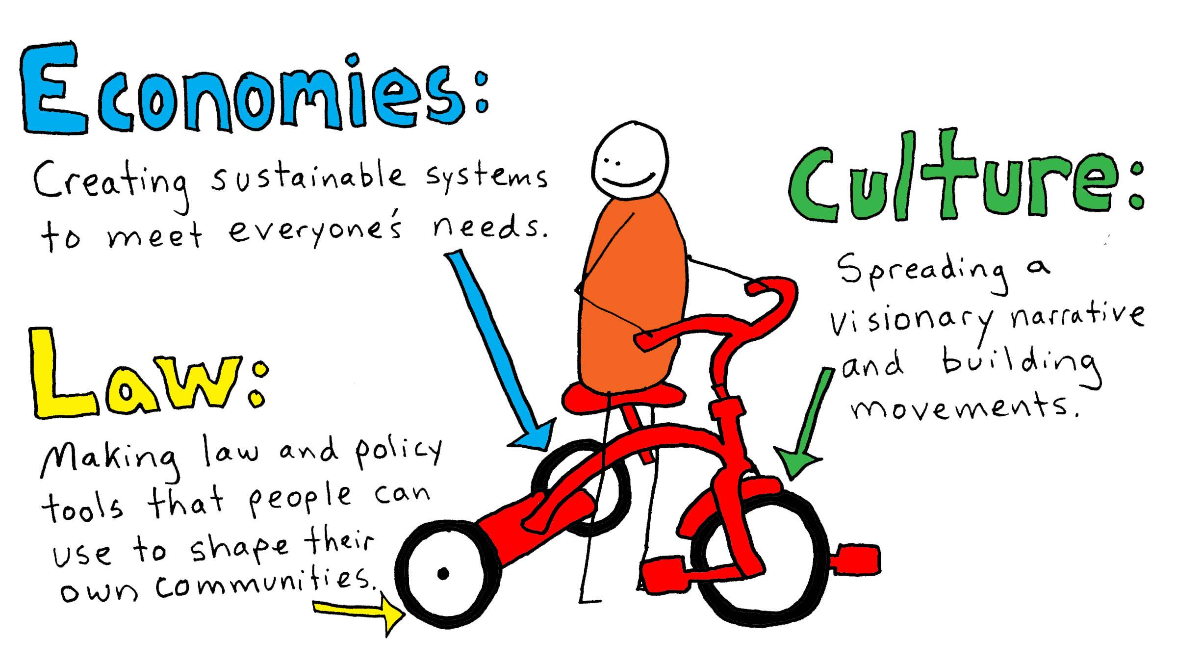 The three wheels: economies, culture, & law
