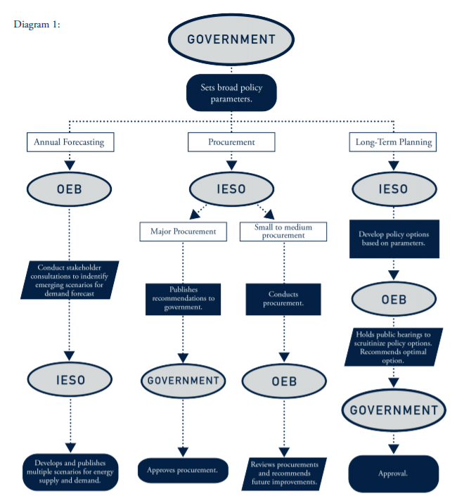 Flow chart showing the process the Society proposes for Ontario long-term energy planning