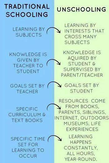 tradtional_schooling_vs._unschooling.jpg