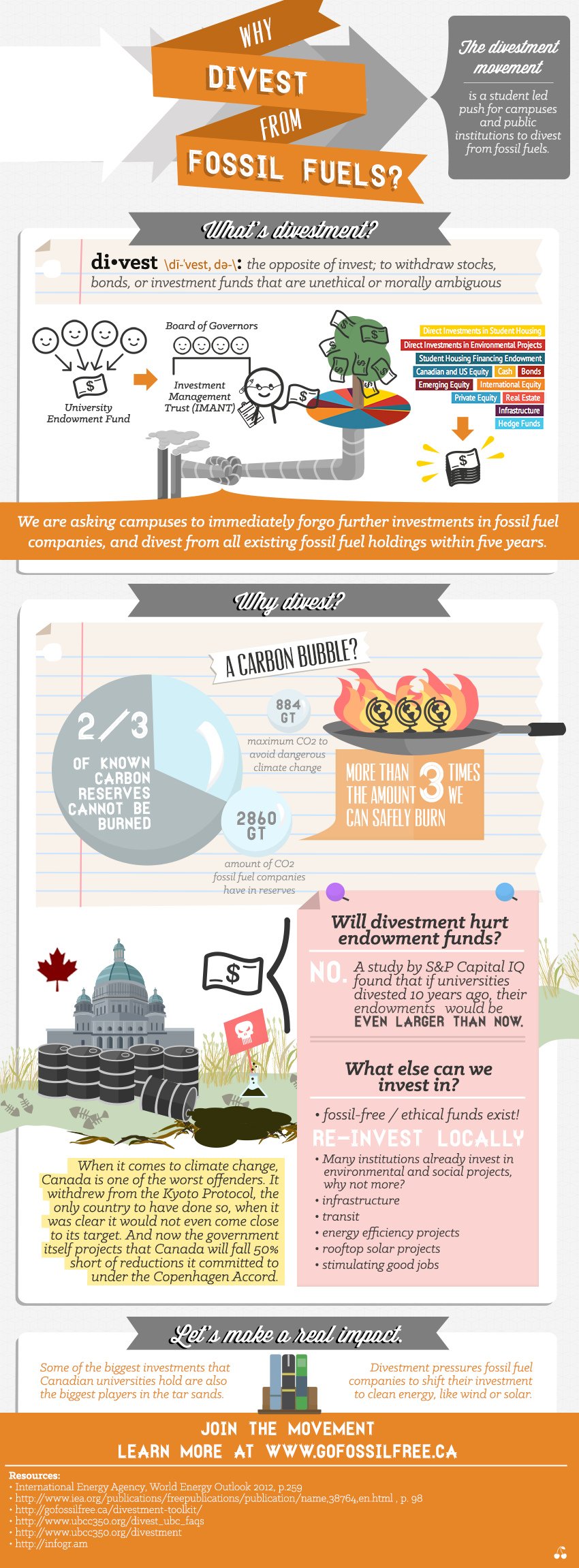 Why Divest Infographic