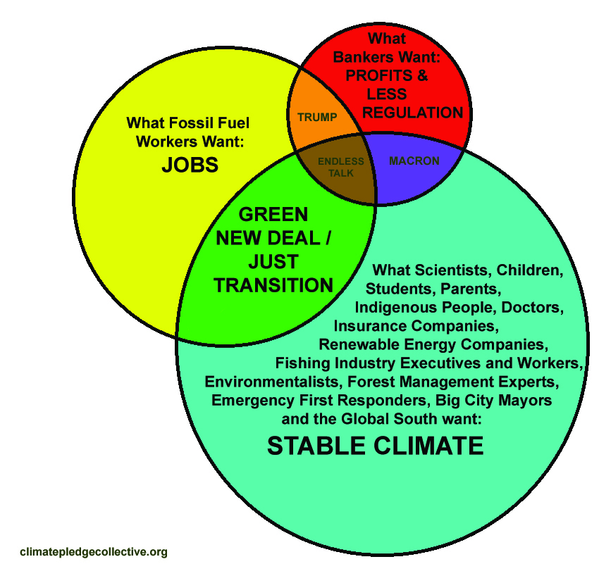 Green New Deal Just Transition Fossil Fuel Worker Stable Climate Benefits