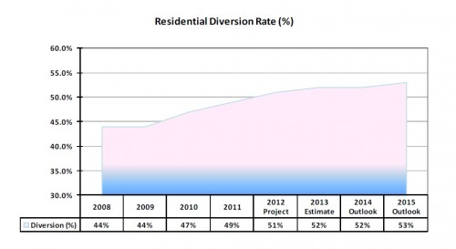 Chart from p22 SWMS 2013 Operating Budget - shows 53% projected diversion in 2015