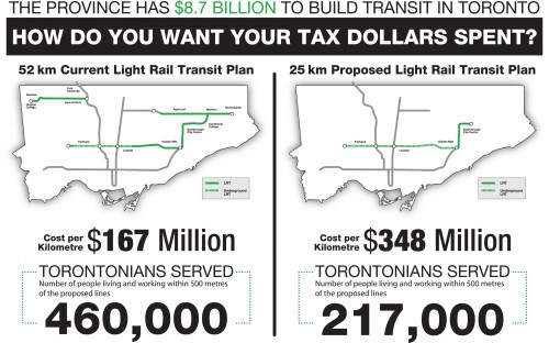 Map comparing Compromise with Transit City plan