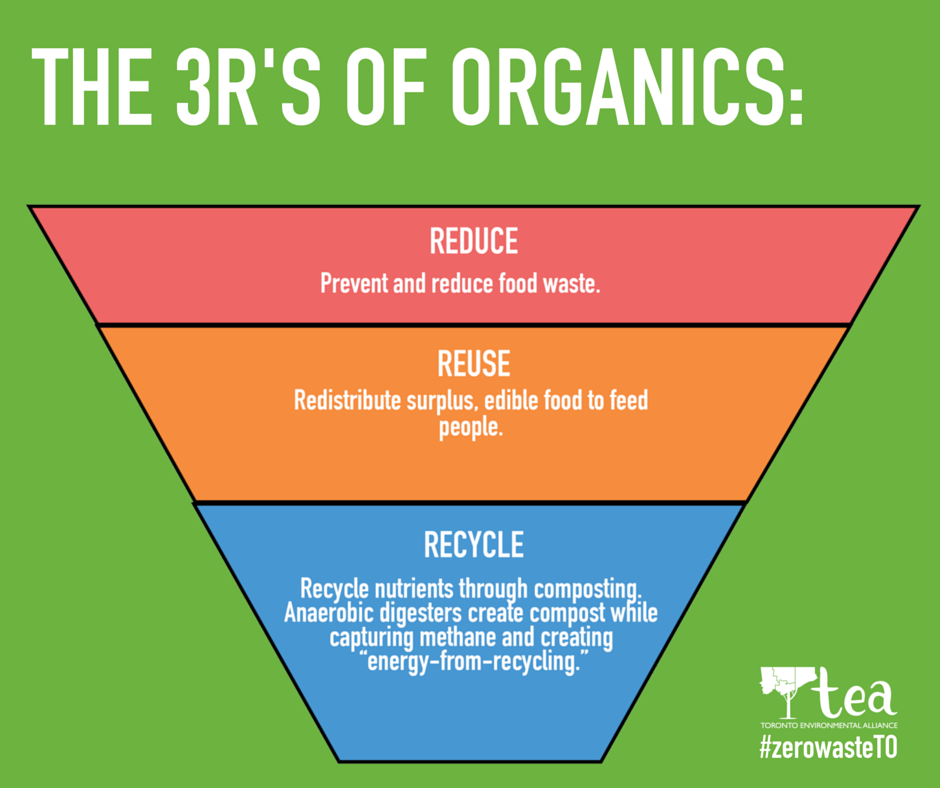 af1cbeac The 3Rs of Organics - Toronto Environmental Alliance