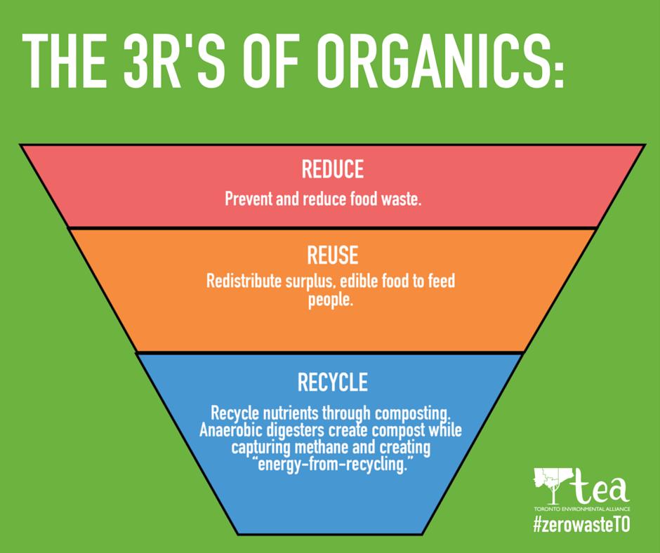 3Rs_of_Organics_w_TEA_logo.png