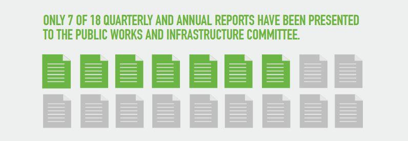 The Public Works Committee has received only 7 of 18 required reports comparing collection districts since 2012