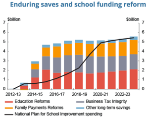 Enduring_Saves_and_School_Funding.png
