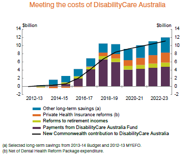 Meeting_cost_of_DisabilityCare.png