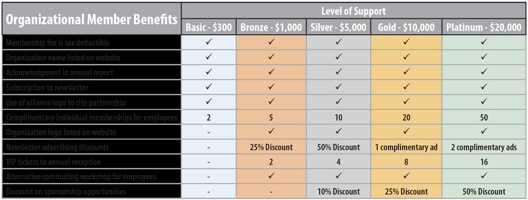 TCA_Benefits_Table_Organization(1).png