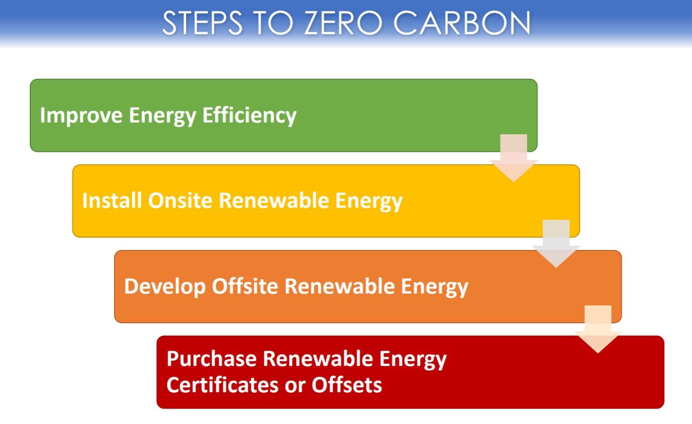 Steps_to_Zero_Carbon.JPG