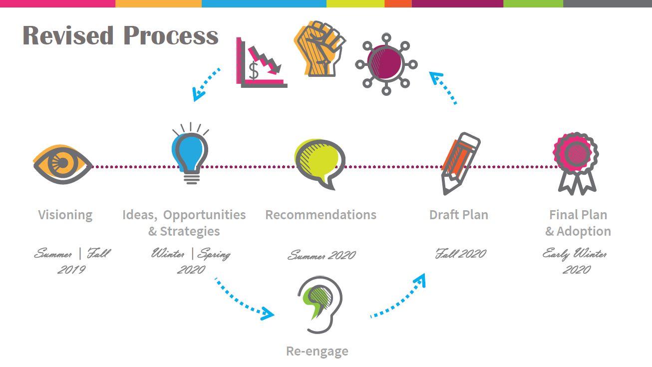 CCAP_process_timeline.JPG