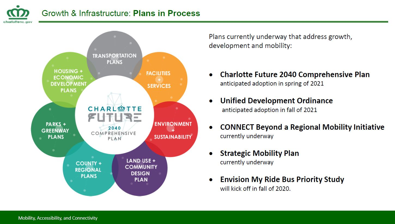 Plans_in_Process.JPG