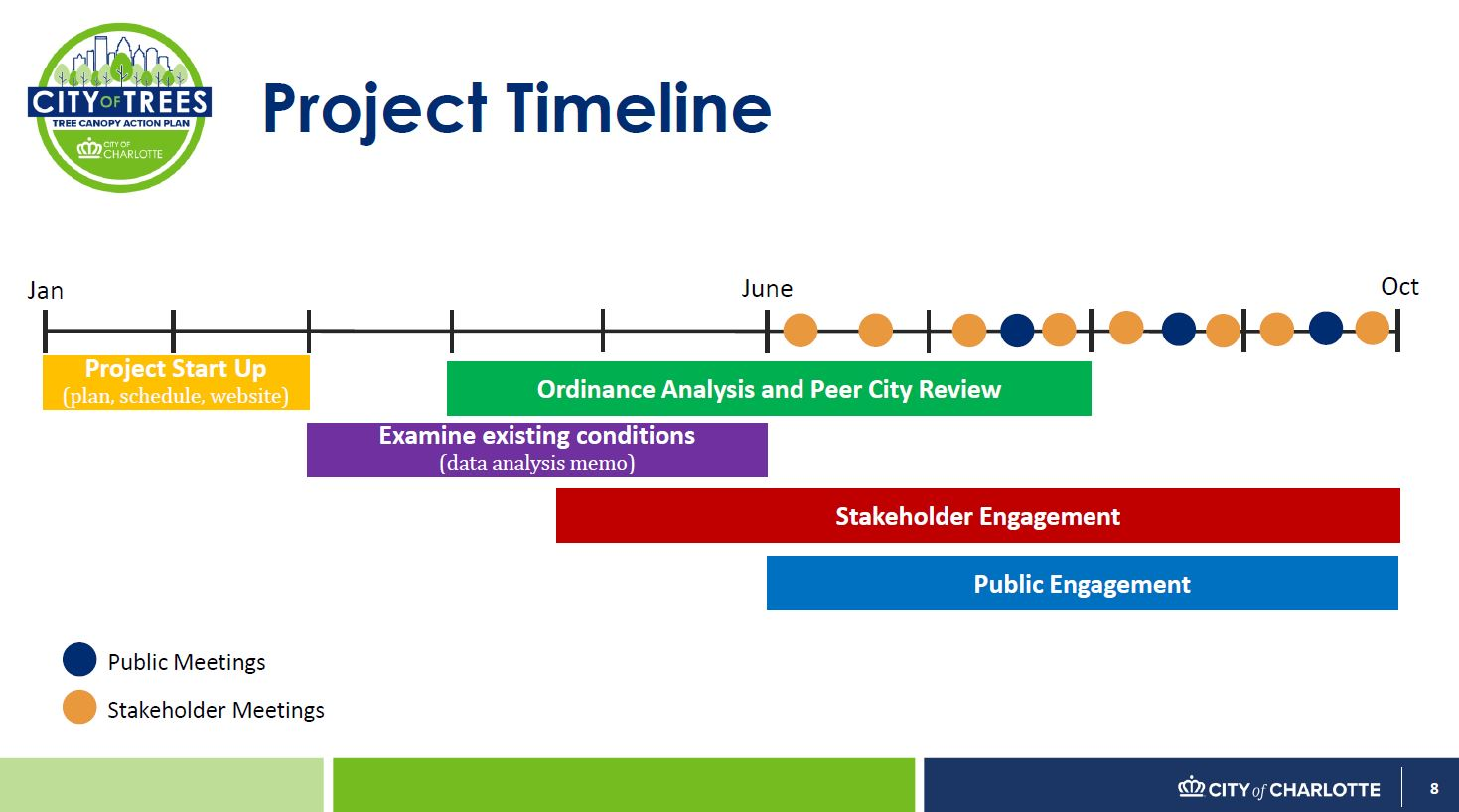 Tree_engagement_timeline.JPG