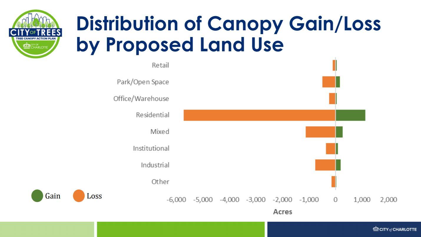 Tree_Canopy_Gain_Loss_by_Use.JPG