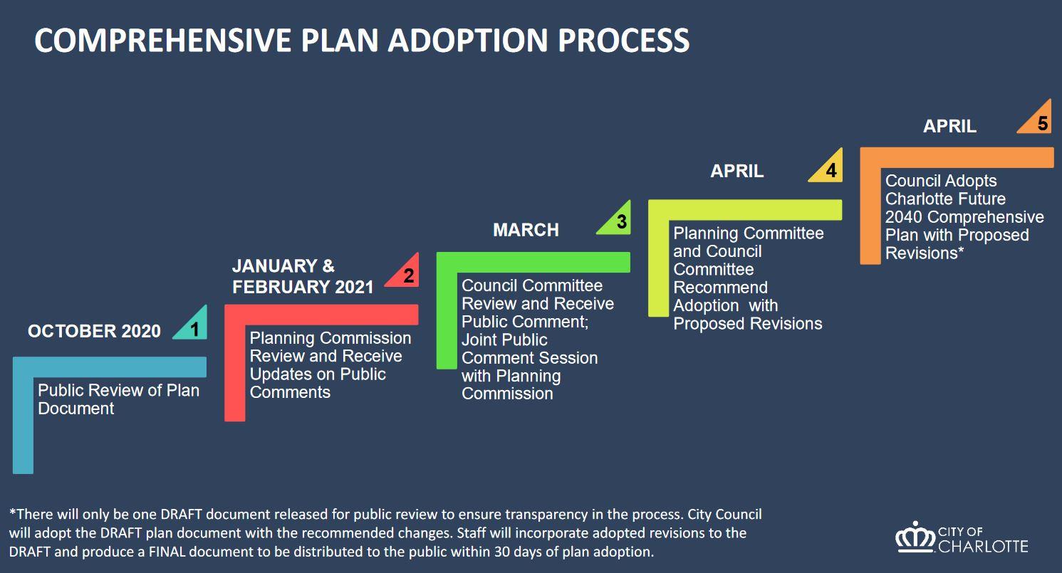 Comp_Plan_Adoption_Process.JPG