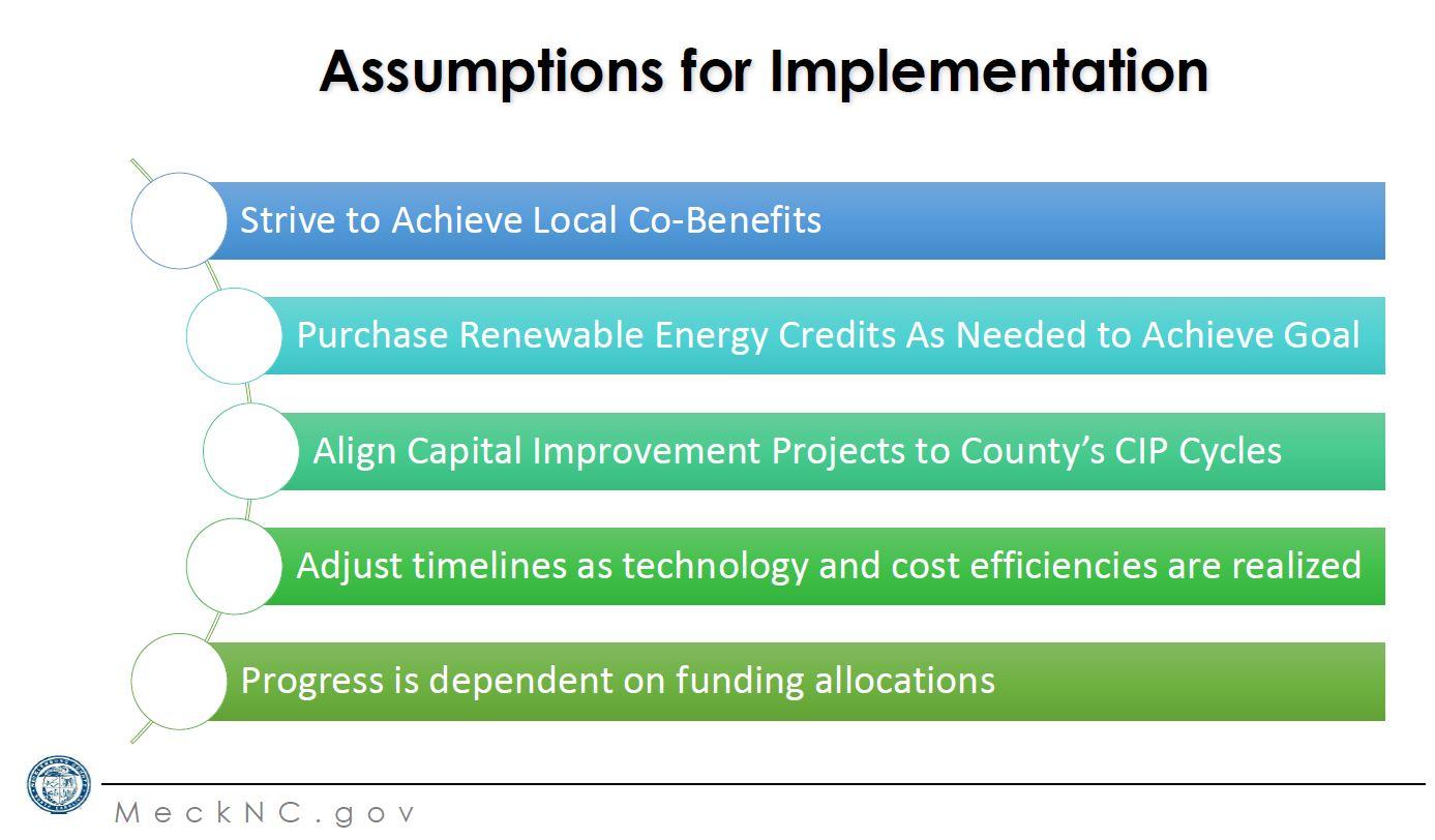 AssumptionsForImplementation.JPG