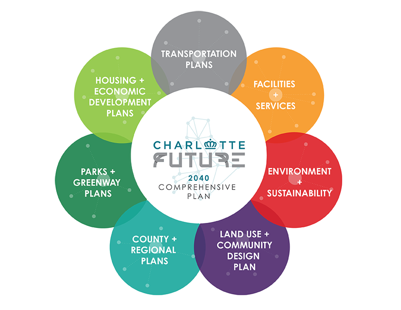 Charlotte-Future-Infographic_V4-01_Web.png