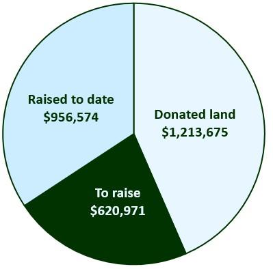 Campaign_chart.jpg