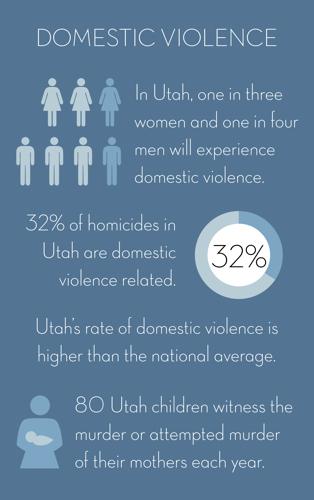 domestic violence in utah stats