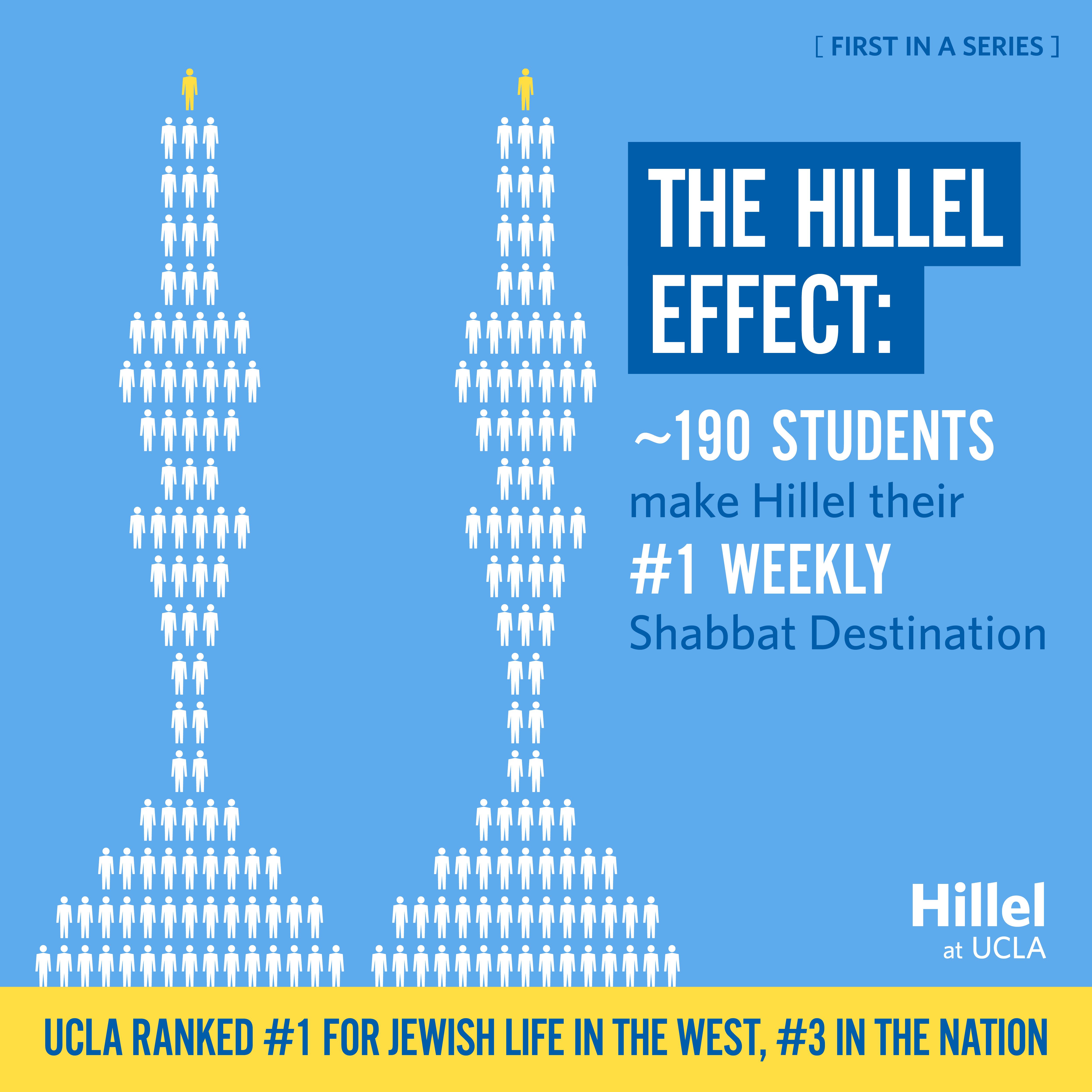 Hillel_BestinWest_Infographic_v4_300dpi.jpg