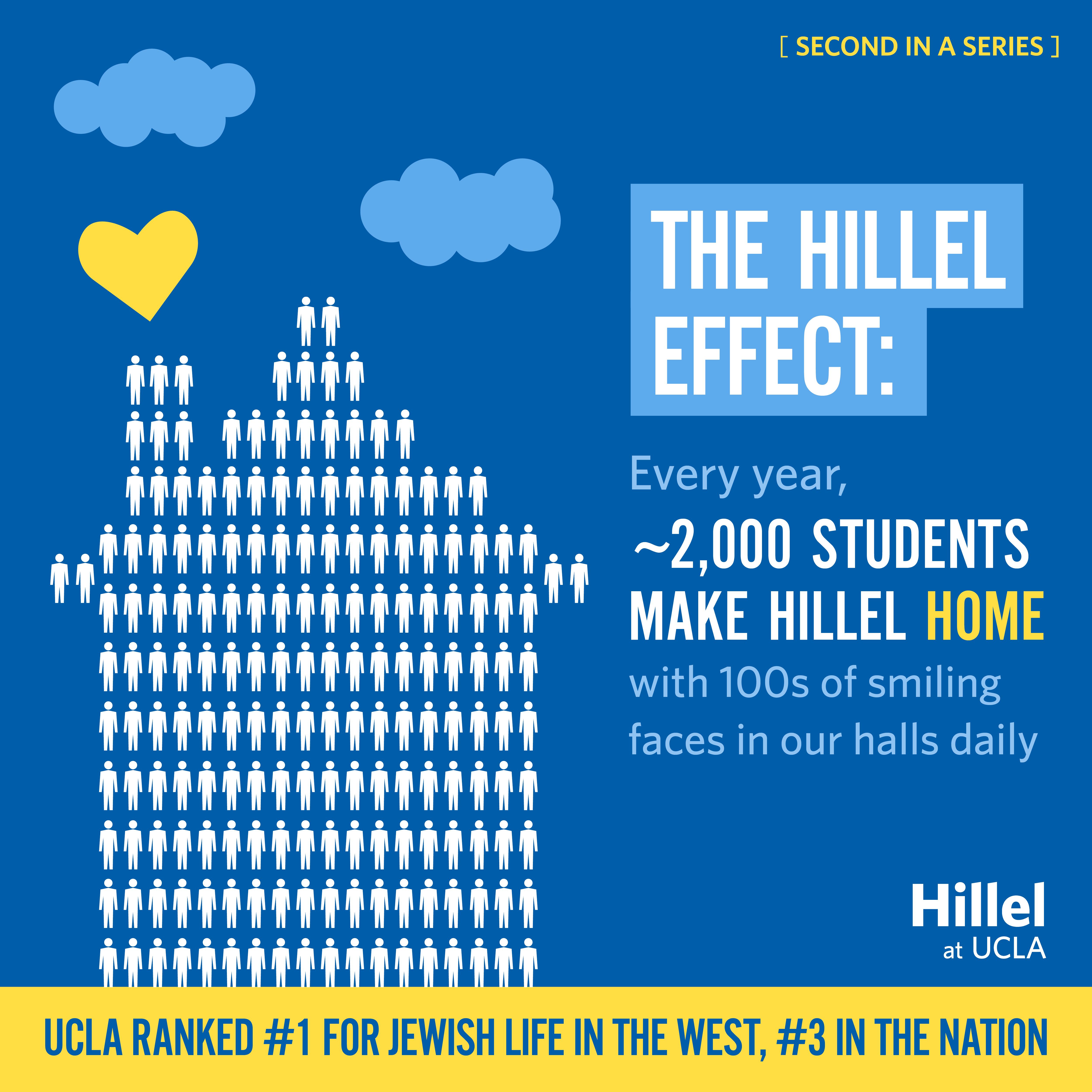 Hillel_BestinWest_Infographic2_v3a.jpg