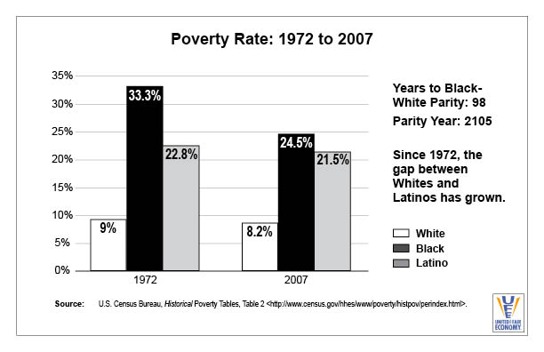 Poverty Rate 1972-2007