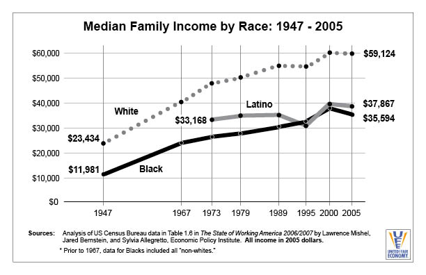 Median Family Income by Race 1947-2005