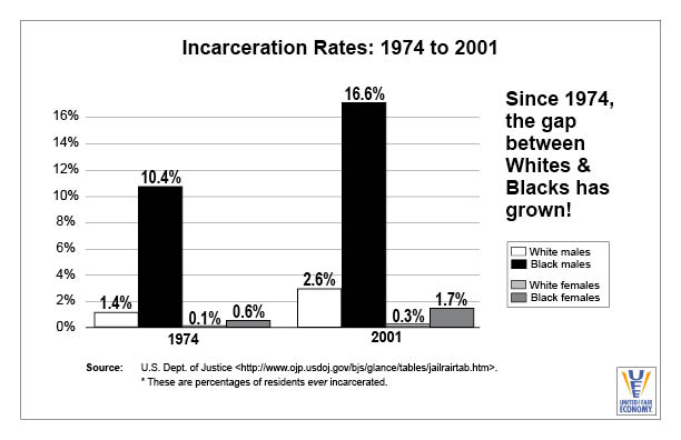 Incarceration Rates 1974 to 2001