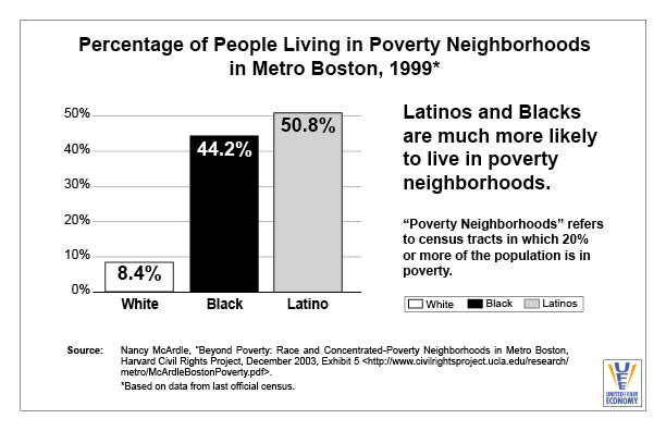 People Living in Poverty Neighborhoods Boston 1999
