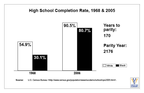 High School Completion Rate 1968 and 2005